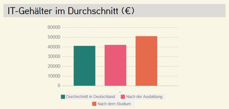 IT-Gehälter im Durchschnitt (€) Quelle: Adzuna